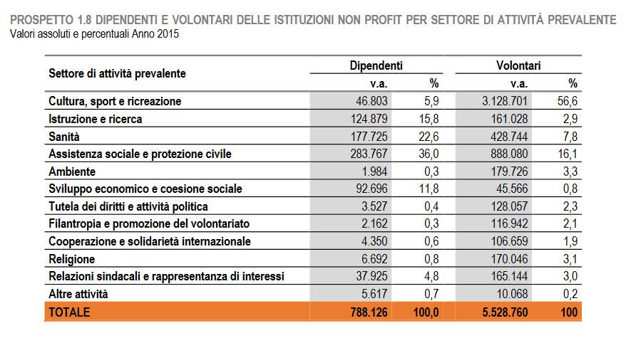 Volontariato culturale: in Italia è il 57% del totale, e per ogni lavoratore delle no profit ci sono 67 volontari
